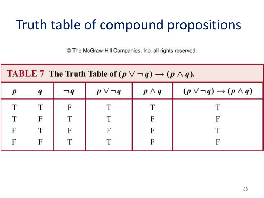 Truth table of compound propositions