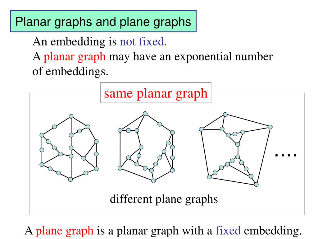 Planar graphs and plane graphs