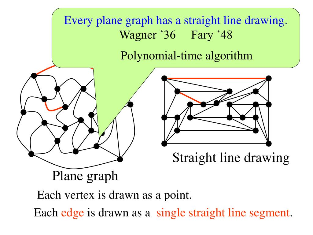 Every plane graph has a straight line drawing