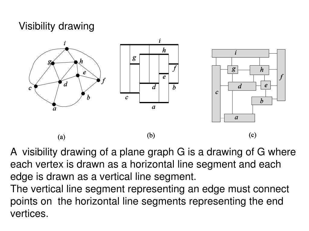 Visibility drawing