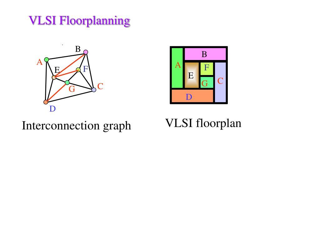 VLSI Floorplanning