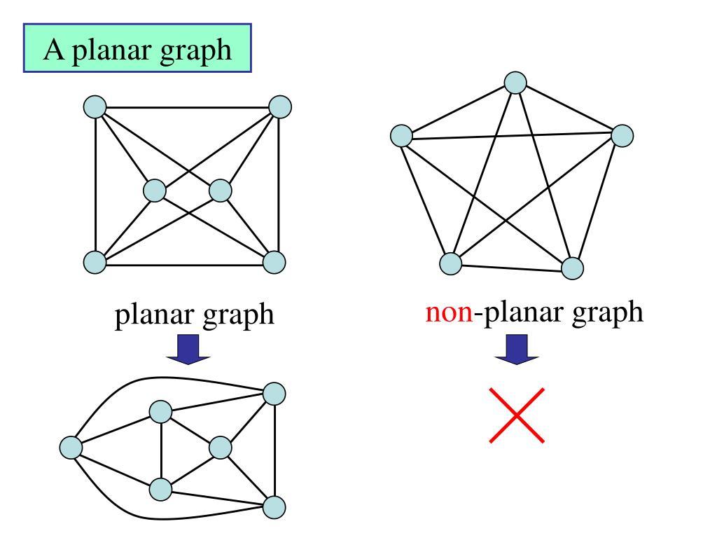 A planar graph