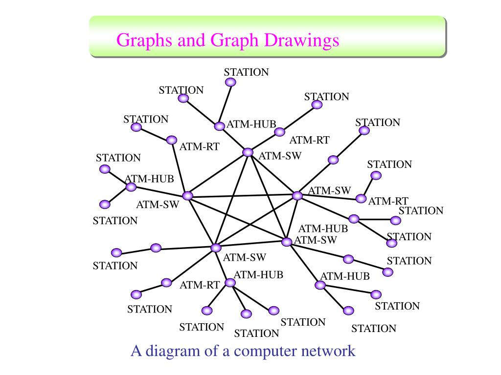 Graphs and Graph Drawings