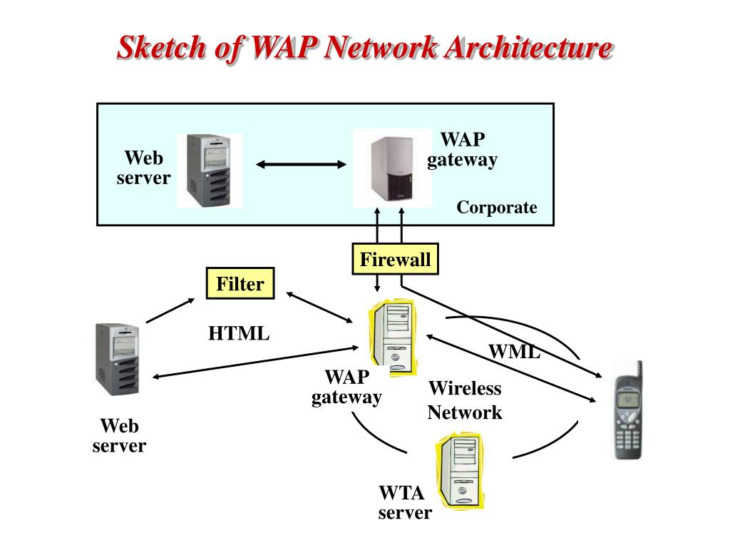 Sketch of WAP Network Architecture