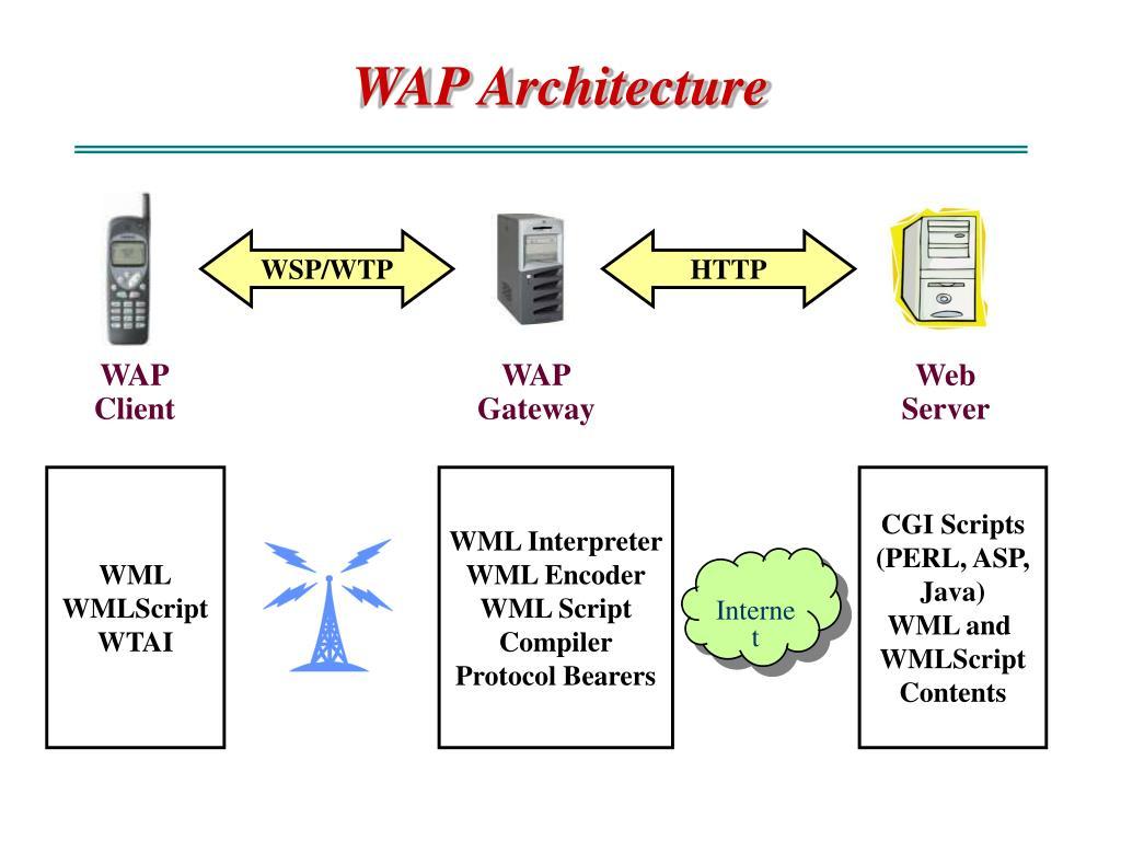 WSP/WTP