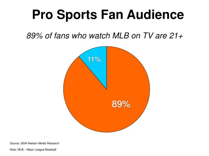 fan identification in professional sports At the most basic level, i stopped following sports because being a sports fan took too much time in recent years, i had followed the red sox, the boston celtics, and to a lesser degree, the new .
