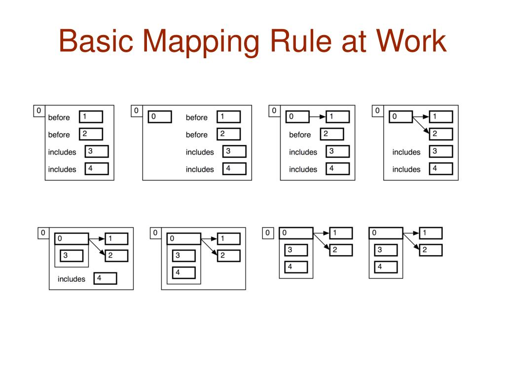 Basic Mapping Rule at Work