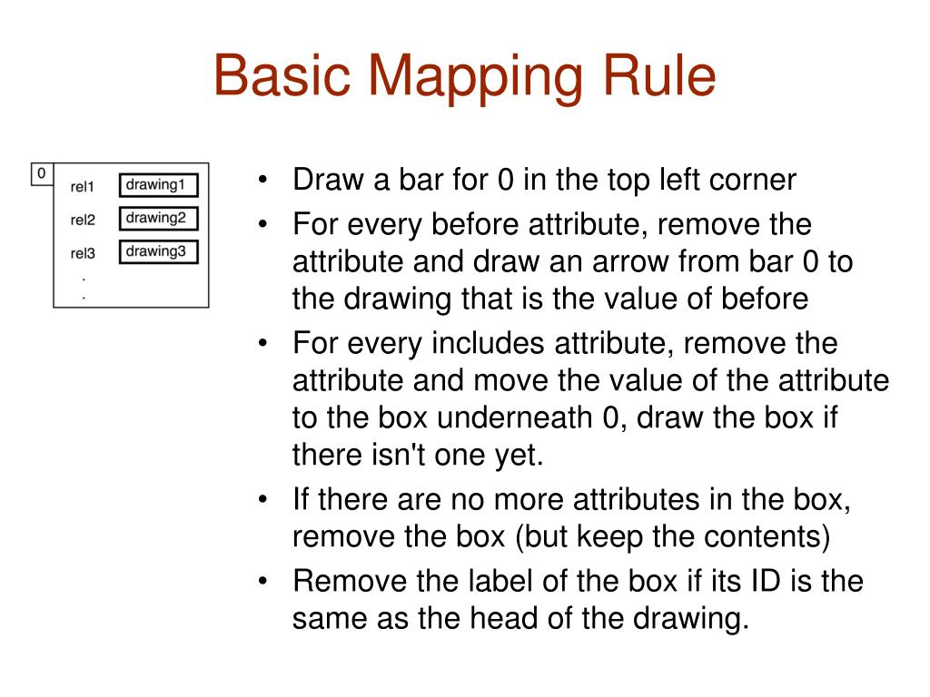 Basic Mapping Rule