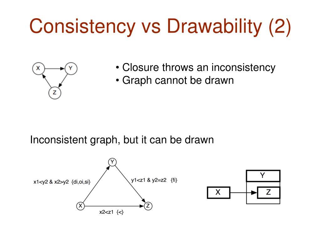 Consistency vs Drawability (2)