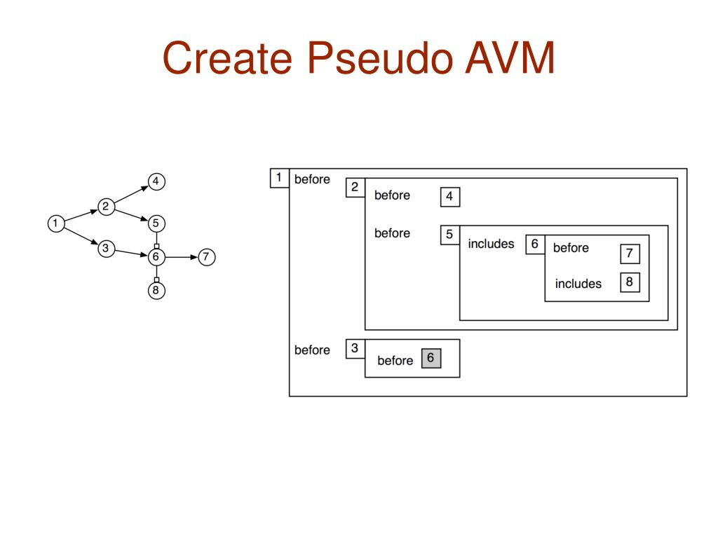 Create Pseudo AVM