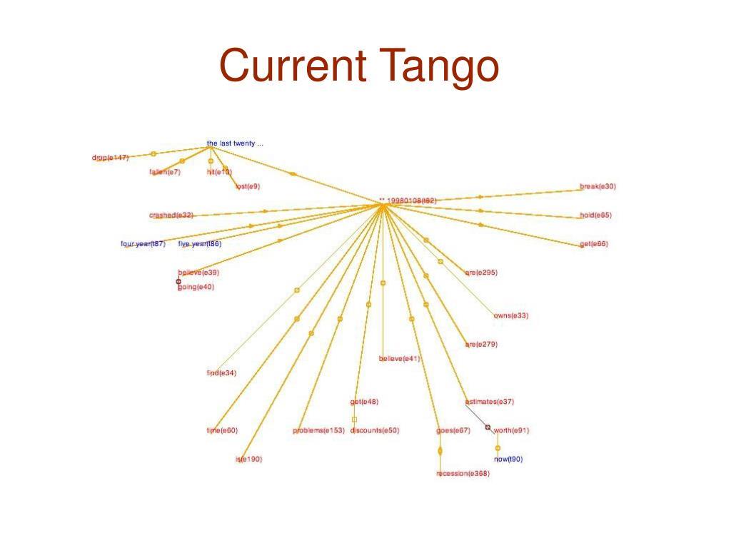 Current Tango