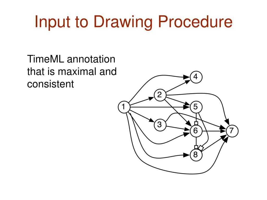 Input to Drawing Procedure