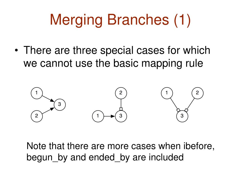 Merging Branches (1)