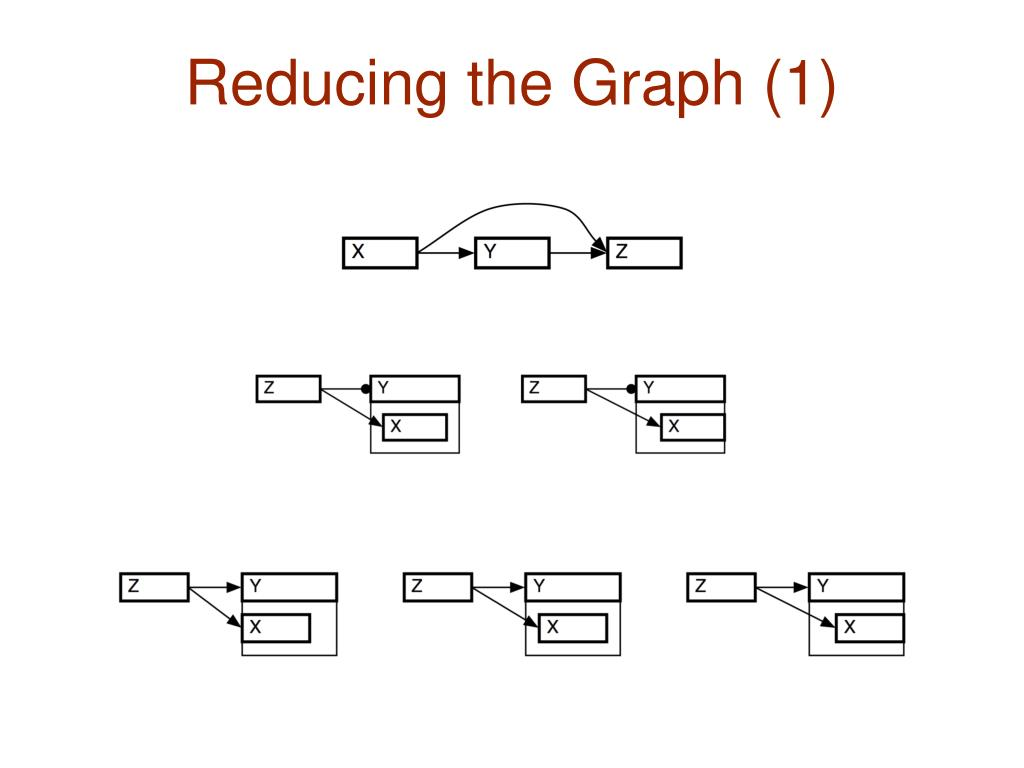 Reducing the Graph (1)