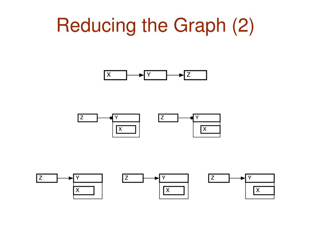 Reducing the Graph (2)