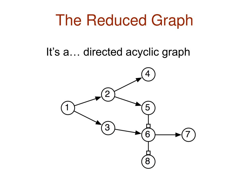 The Reduced Graph