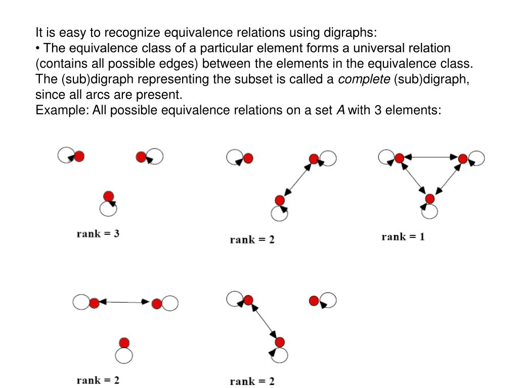 It is easy to recognize equivalence relations using digraphs: