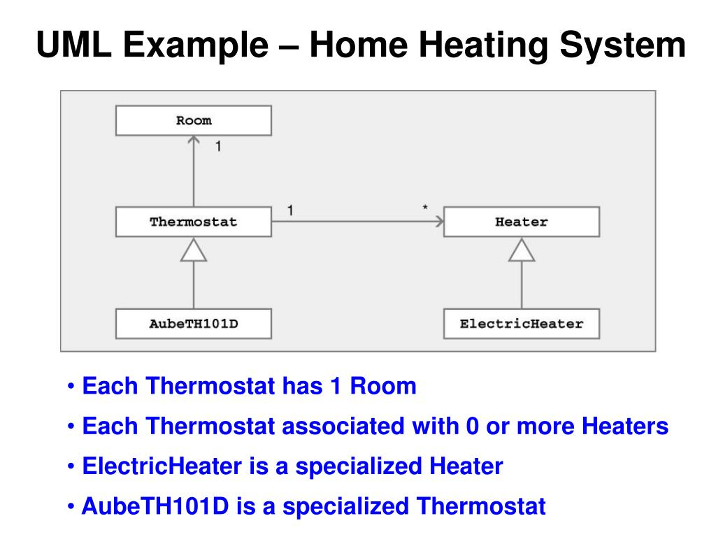 UML Example – Home Heating System