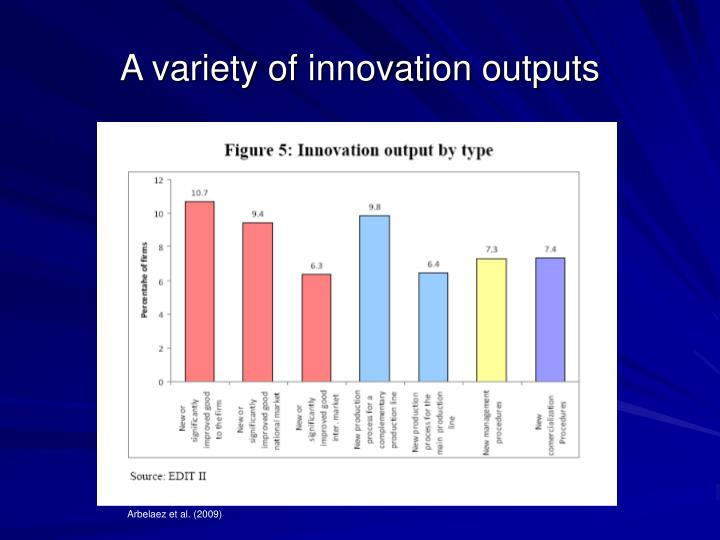 A variety of innovation outputs