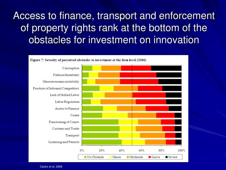 Access to finance, transport and enforcement of property rights rank at the bottom of the obstacles for investment on innovation