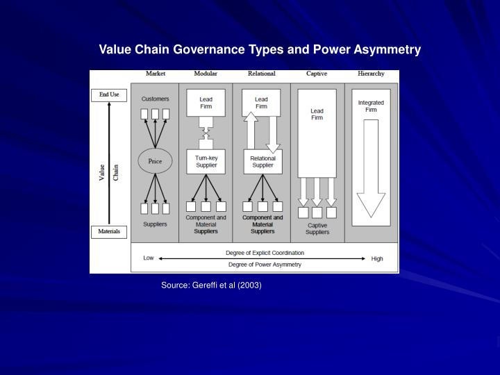 Value Chain Governance Types and Power Asymmetry