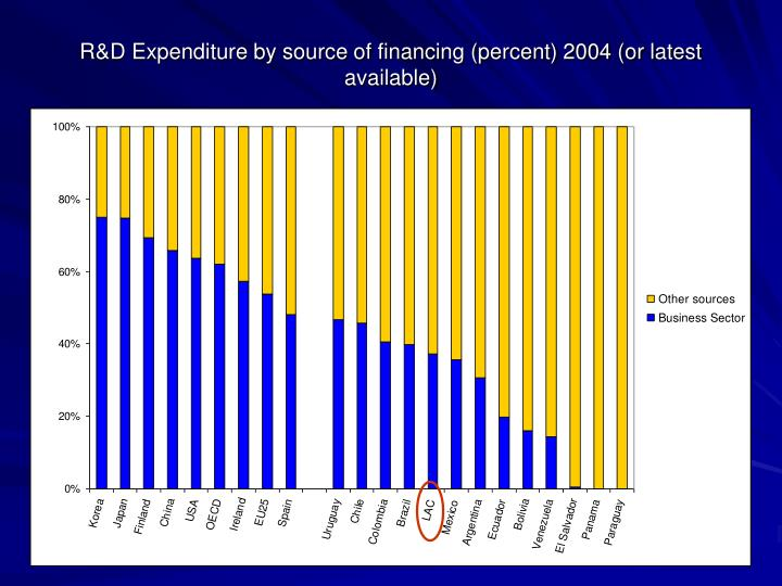R&D Expenditure by source of financing (percent) 2004 (or latest available)