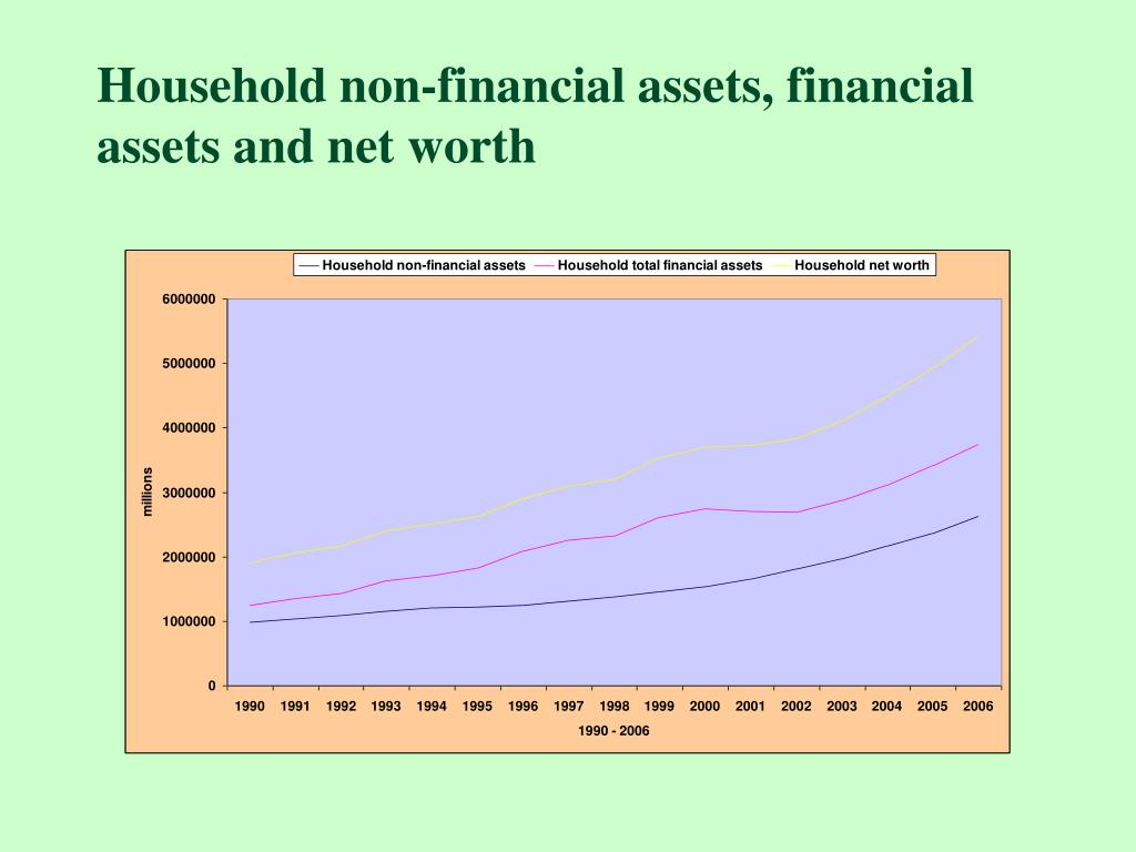 Household non-financial assets, financial assets and net worth