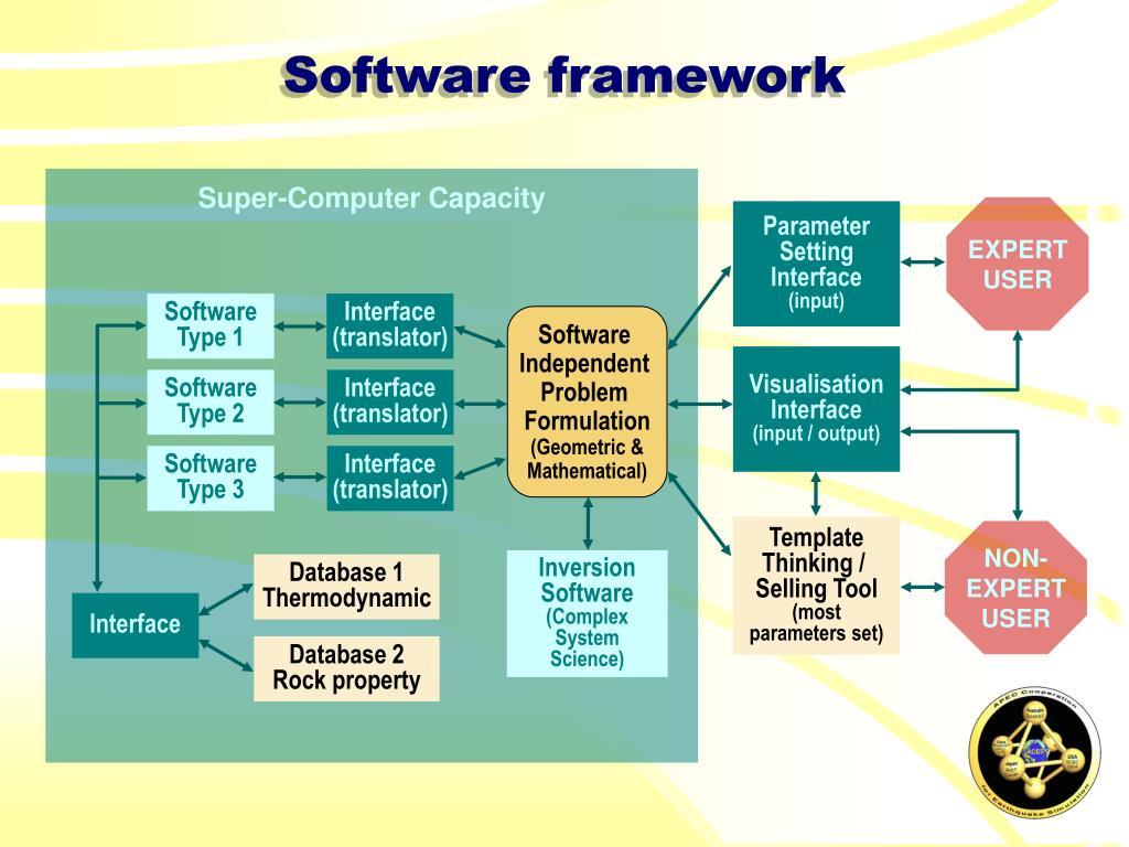 Super-Computer Capacity