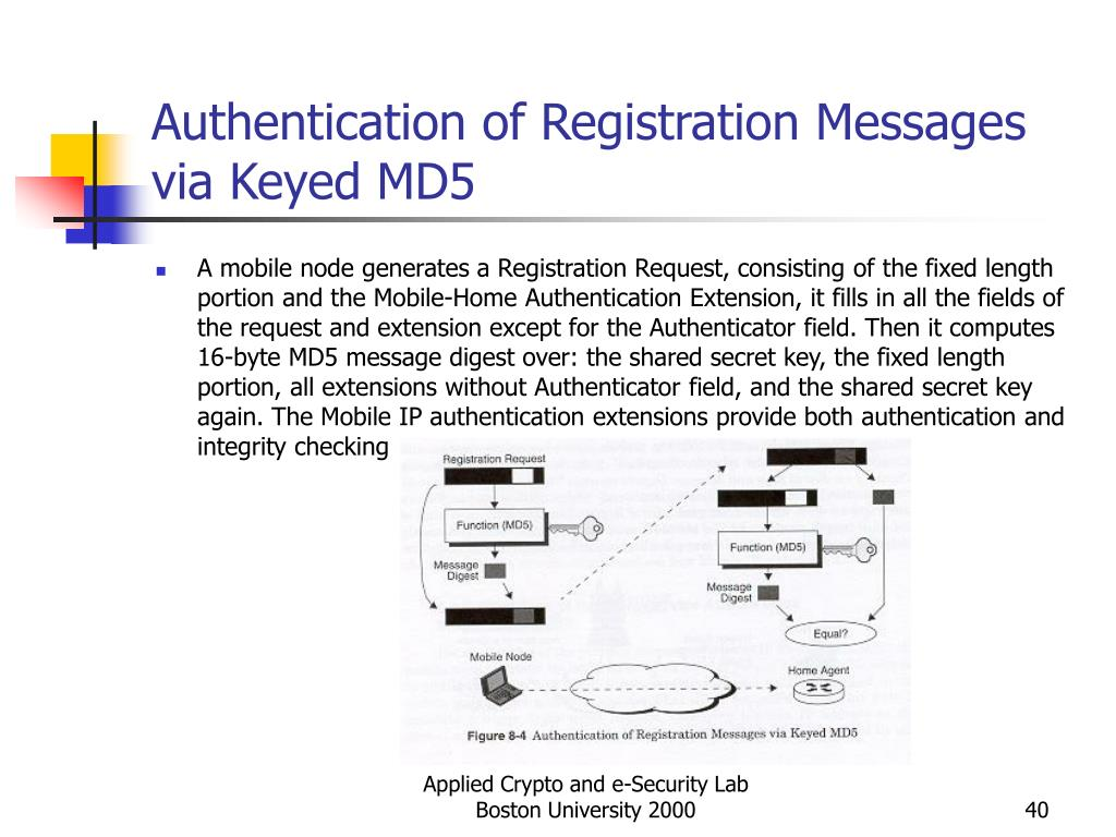 Authentication of Registration Messages via Keyed MD5