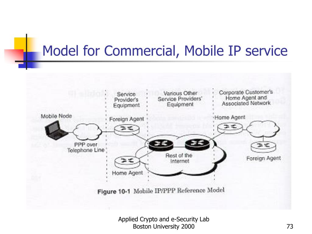 Model for Commercial, Mobile IP service