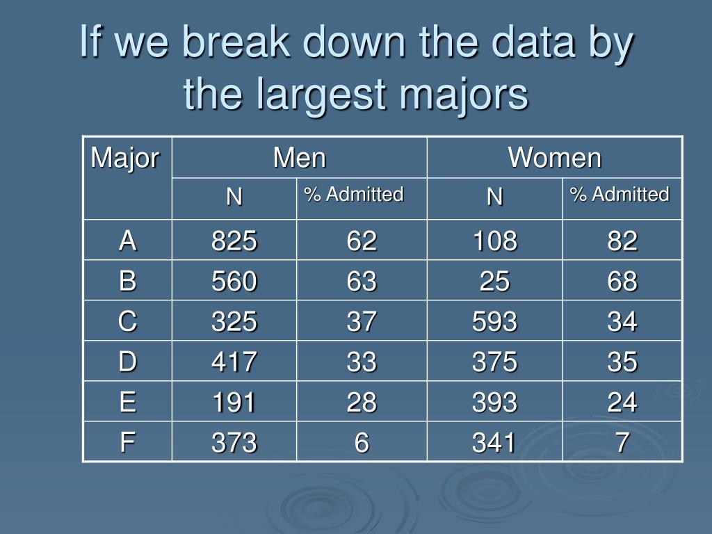 If we break down the data by the largest majors