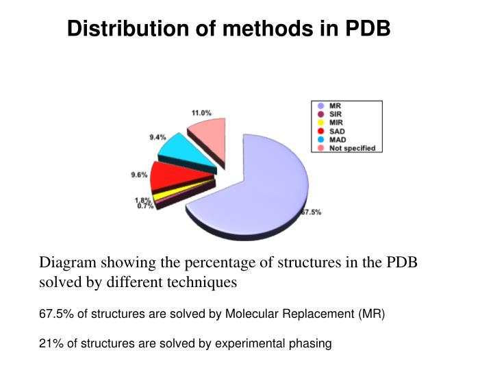 Distribution of methods in pdb