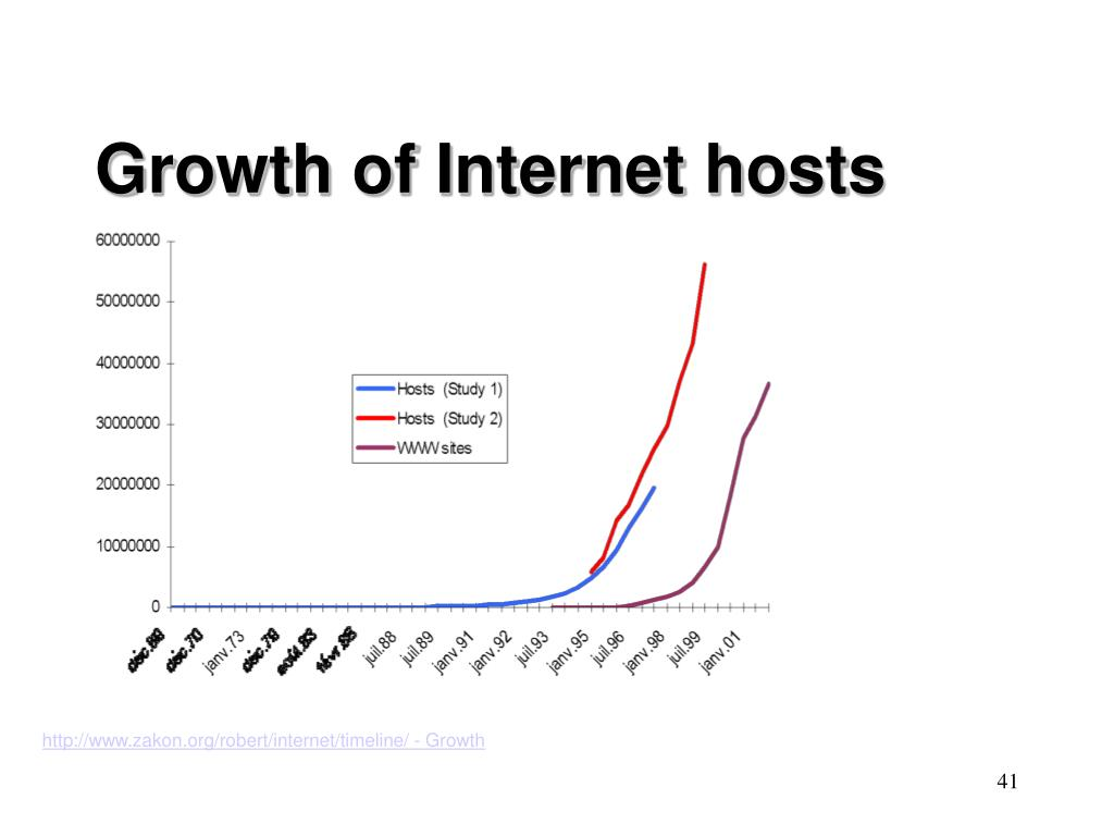Growth of Internet hosts