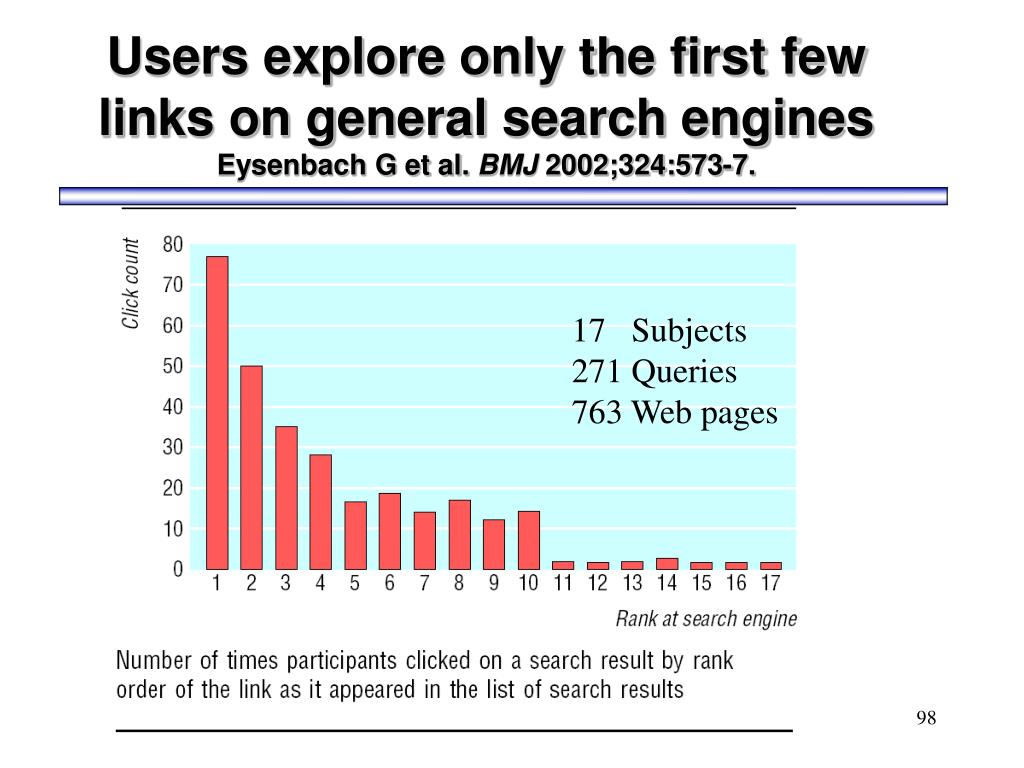 Users explore only the first few