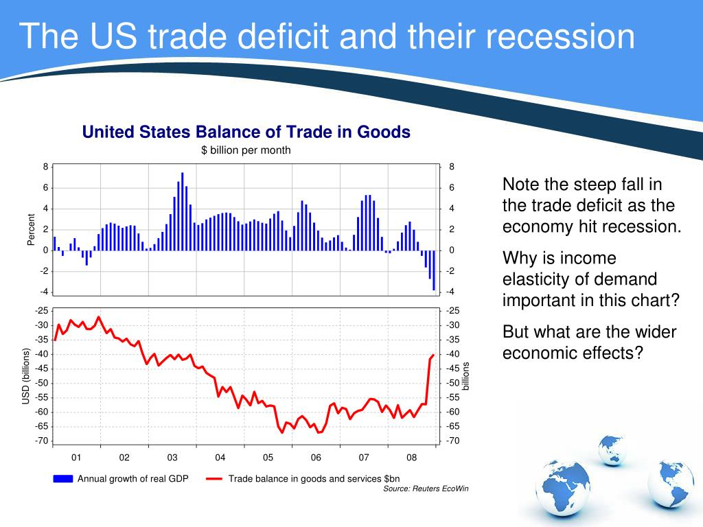 us trade deficit The jump in the so-called real trade deficit at the end of the year puts trade on course to be a drag on gdp in the first quarter trade subtracted 113 percentage point from economic growth in.
