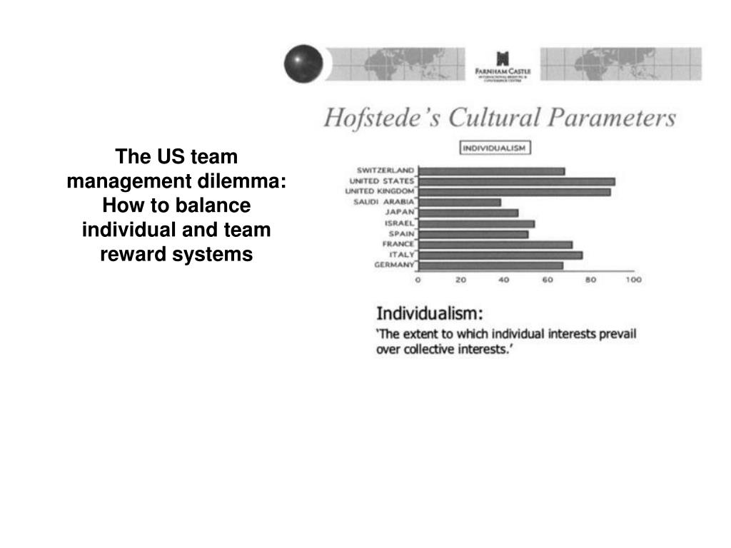 The US team management dilemma: How to balance individual and team reward systems