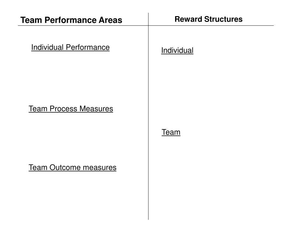 Reward Structures