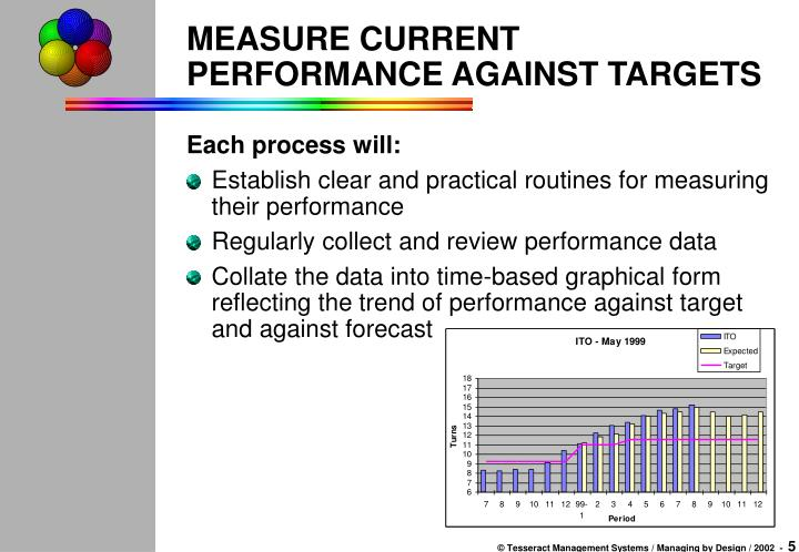 MEASURE CURRENT PERFORMANCE AGAINST TARGETS