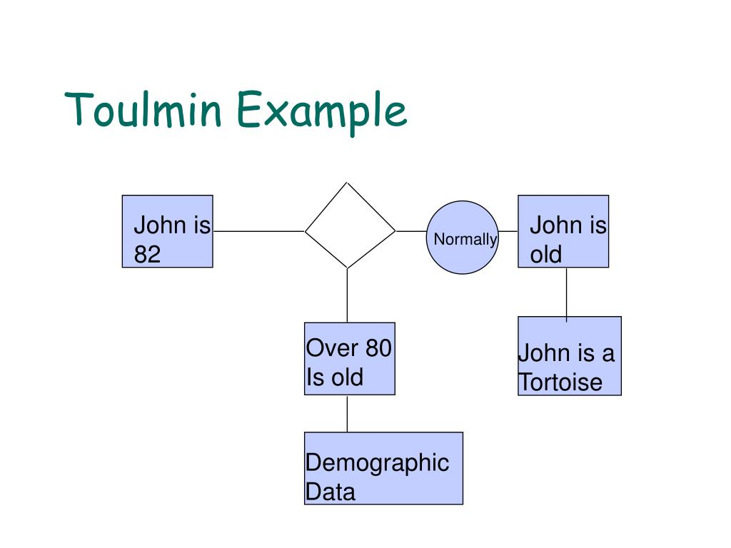 Toulmin Example