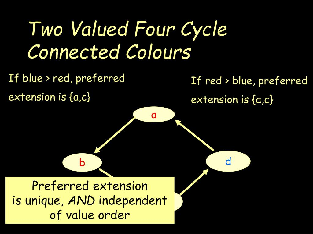 Two Valued Four Cycle