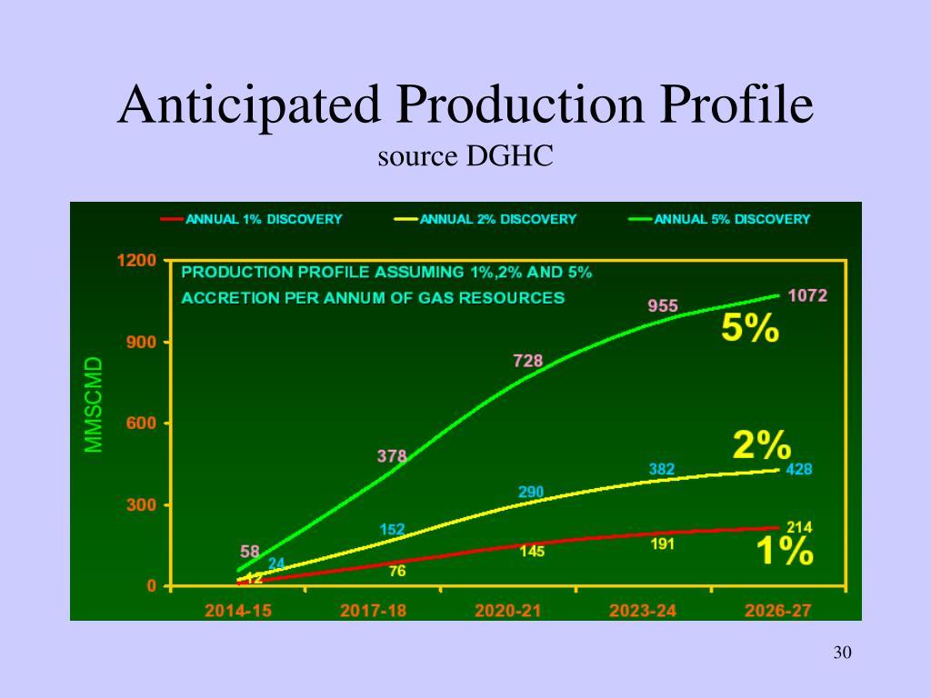 Anticipated Production Profile