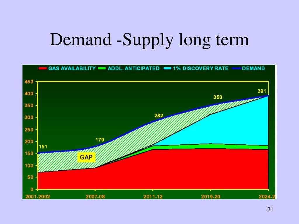 Demand -Supply long term