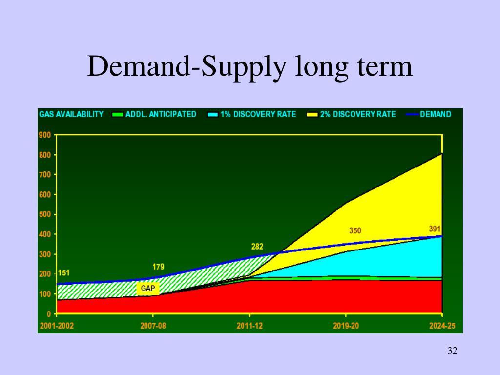 Demand-Supply long term