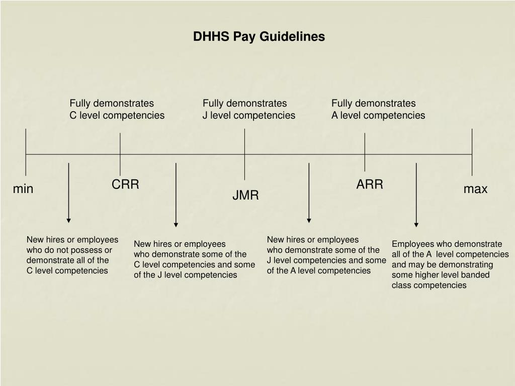 DHHS Pay Guidelines