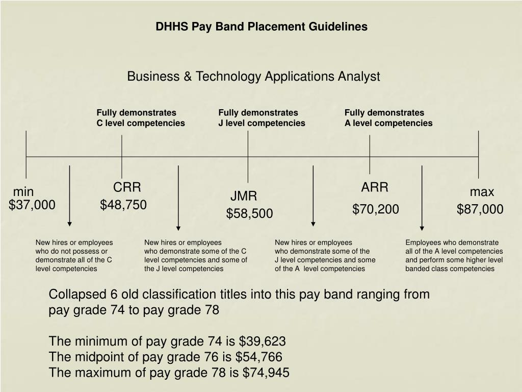 DHHS Pay Band Placement Guidelines