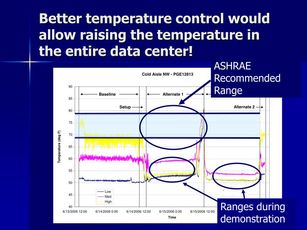 Better temperature control would allow raising the temperature in the entire data center!