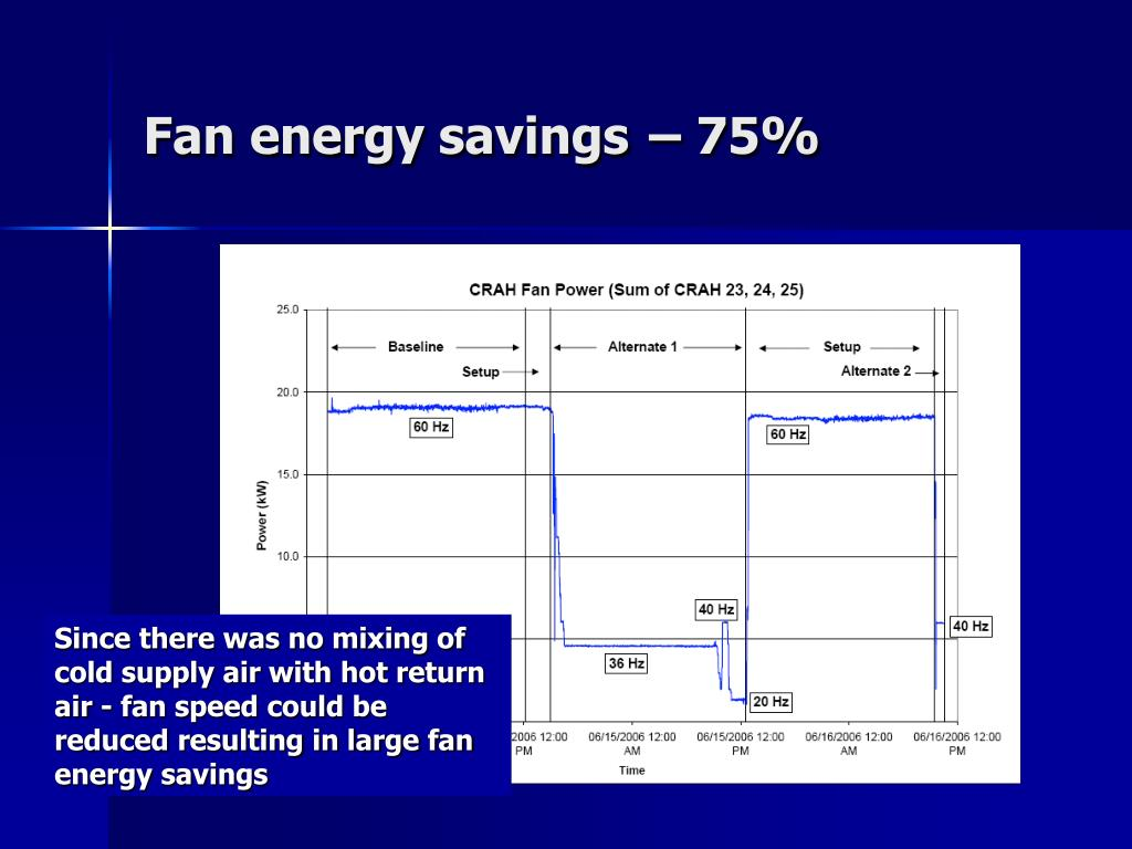 Fan energy savings
