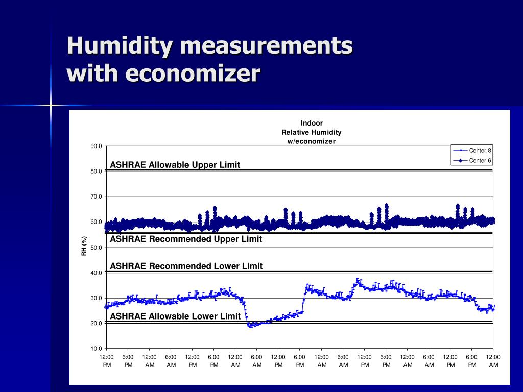 Humidity measurements