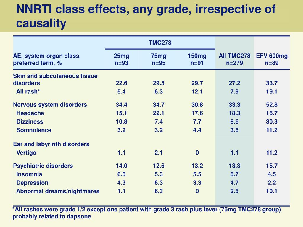 NNRTI class effects, any grade, irrespective of causality