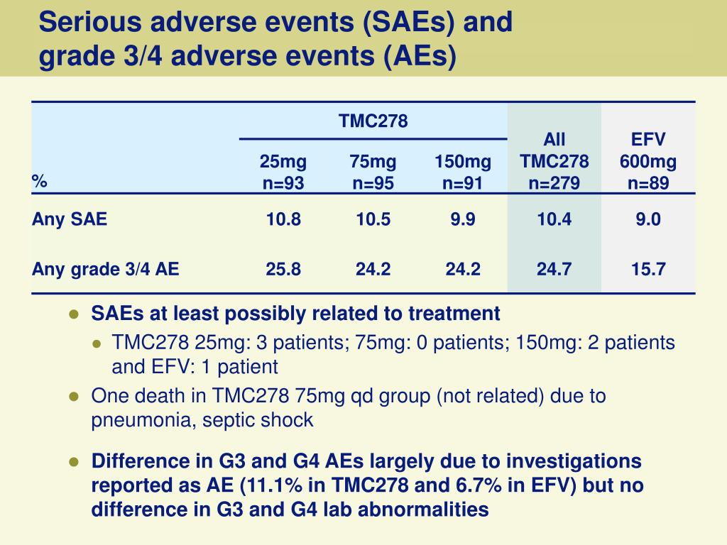 Serious adverse events (SAEs) and               grade 3/4 adverse events (AEs)